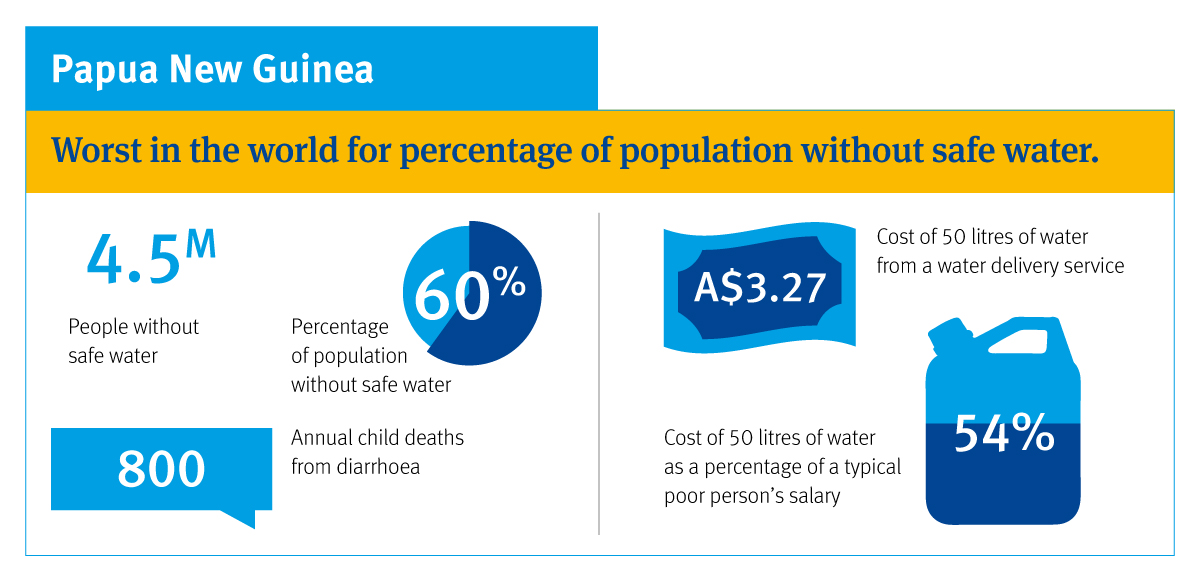 Australian Aid needs to focus on access to water in the Pacific